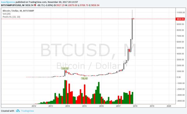 Bitcoin mensual 1