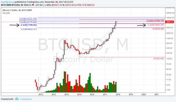 Bitcoin mensual 2