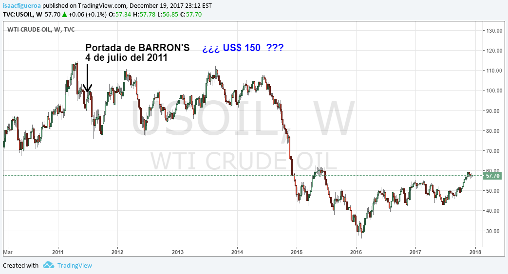 barrons petroleo