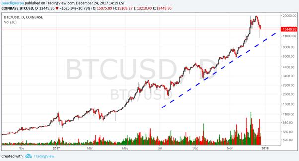 Bitcoin diario