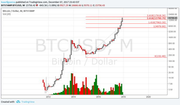 chart bitcoin Dec8.png