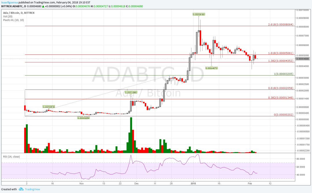 ADABTC feb 4